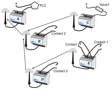 Typical Wireless Cable Network - Wireless Wire for Radio Communications Link to Programmable Logic Controllers PLC